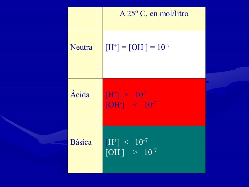 A 25º C, en mol/litro Neutra [H+] = [OH-] = 10-7 Ácida [H+] > 10-7